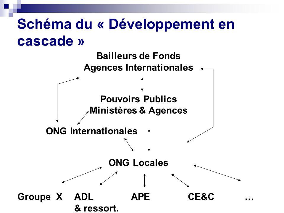 Schéma du « Développement en cascade » Bailleurs de Fonds Agences Internationales Pouvoirs Publics Ministères & Agences ONG Internationales ONG Locales Groupe XADLAPECE&C… & ressort.