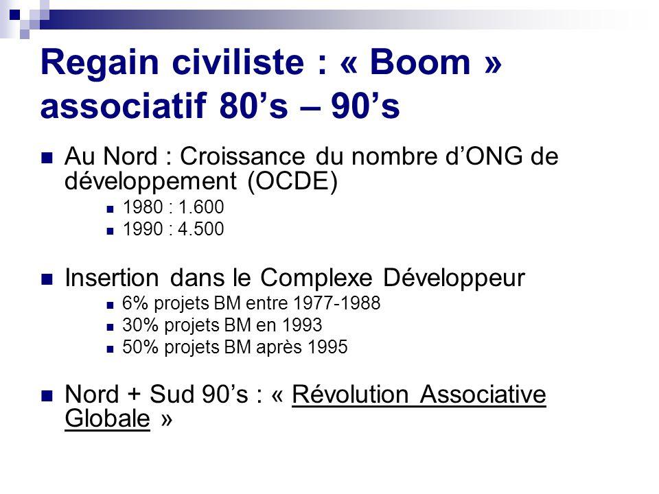 Regain civiliste : « Boom » associatif 80s – 90s Au Nord : Croissance du nombre dONG de développement (OCDE) 1980 : 1.600 1990 : 4.500 Insertion dans le Complexe Développeur 6% projets BM entre 1977-1988 30% projets BM en 1993 50% projets BM après 1995 Nord + Sud 90s : « Révolution Associative Globale »