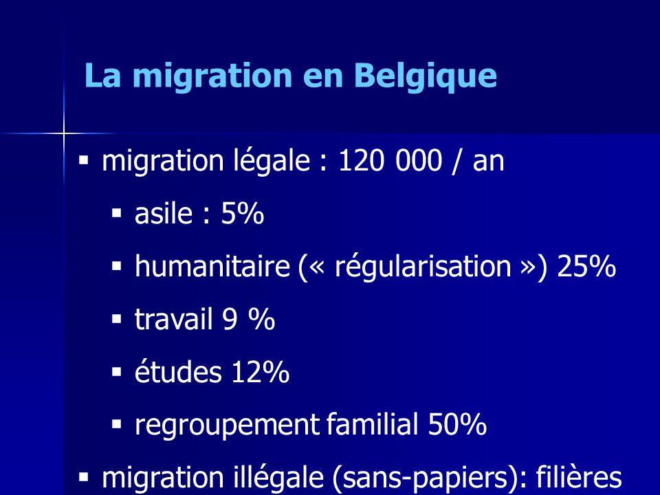 migration légale : 120 000 / an asile : 5% humanitaire (« régularisation ») 25% travail 9 % études 12% regroupement familial 50% migration illégale (sans-papiers): filières La migration en Belgique