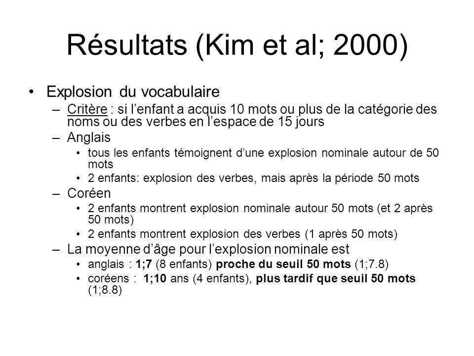 Résultats (Kim et al; 2000) Explosion du vocabulaire –Critère : si lenfant a acquis 10 mots ou plus de la catégorie des noms ou des verbes en lespace