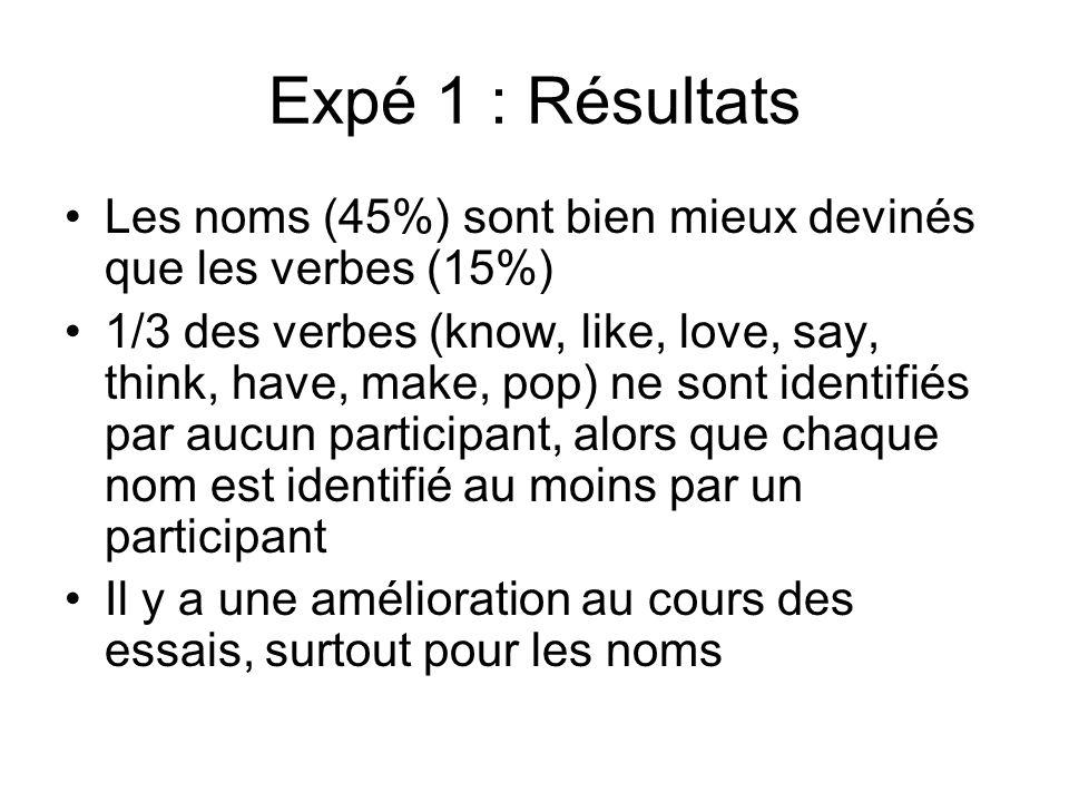 Expé 1 : Résultats Les noms (45%) sont bien mieux devinés que les verbes (15%) 1/3 des verbes (know, like, love, say, think, have, make, pop) ne sont