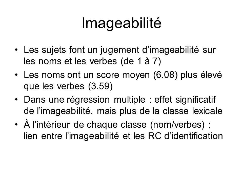 Imageabilité Les sujets font un jugement dimageabilité sur les noms et les verbes (de 1 à 7) Les noms ont un score moyen (6.08) plus élevé que les ver