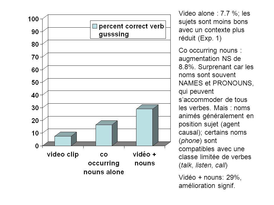 Video alone : 7.7 %; les sujets sont moins bons avec un contexte plus réduit (Exp. 1) Co occurring nouns : augmentation NS de 8.8%. Surprenant car les