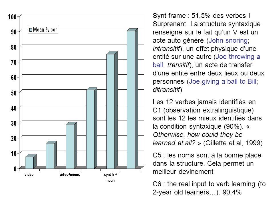Synt frame : 51,5% des verbes ! Surprenant. La structure syntaxique renseigne sur le fait quun V est un acte auto-généré (John snoring; intransitif),
