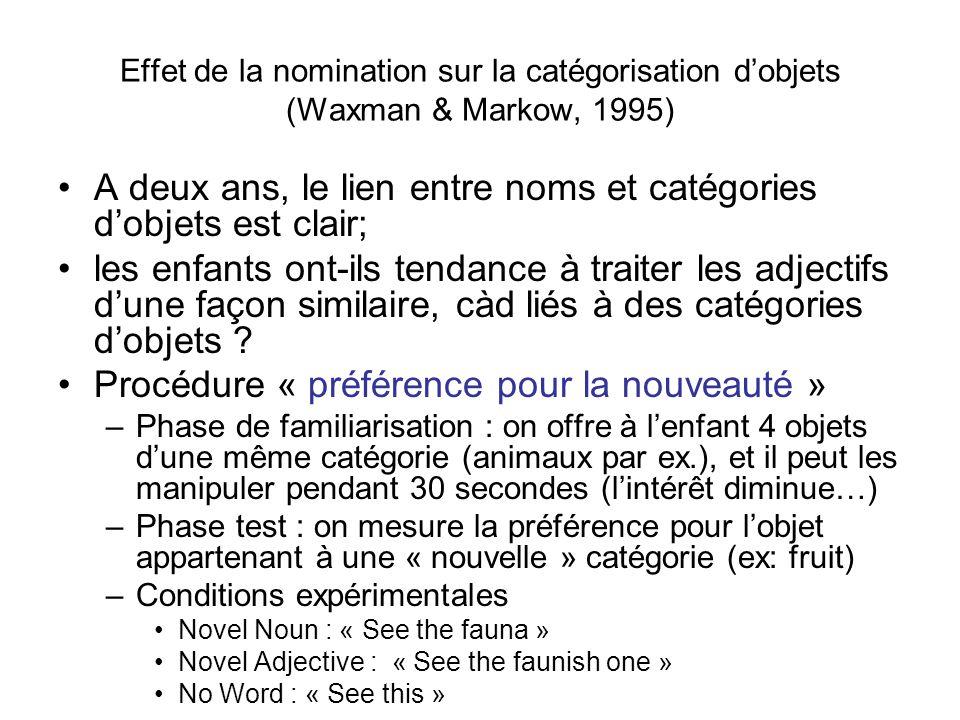 Effet de la nomination sur la catégorisation dobjets (Waxman & Markow, 1995) A deux ans, le lien entre noms et catégories dobjets est clair; les enfan