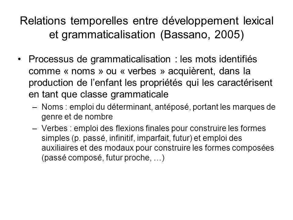 La grammaticalisation en production des noms en français (Bassano, 2005) Indice de grammaticalisation mesure la capacité de lenfant à utiliser un déterminant dans les contextes où celui-ci est obligatoire –strict : utilisation de vrais déterminants « un chat », « le chien » : pas avant 18 mois, utilisation modérée jusquà 2 ans; 0.75 à 28 mois, 0.90 à 29 mois : explosion grammaticale typique, intégration brusque de la contrainte vers 27 mois –Accomodant : tient compte aussi des fillers pré-nominaux : «/e/ nez », « /a/chat » : le processus de grammaticalisation est plus précoce et plus progressif que la version stricte ne le laisse penser; lemploi du déterminant est préparé par des phénomènes précurseurs; accroissement nettement marqué à partir de 25 mois
