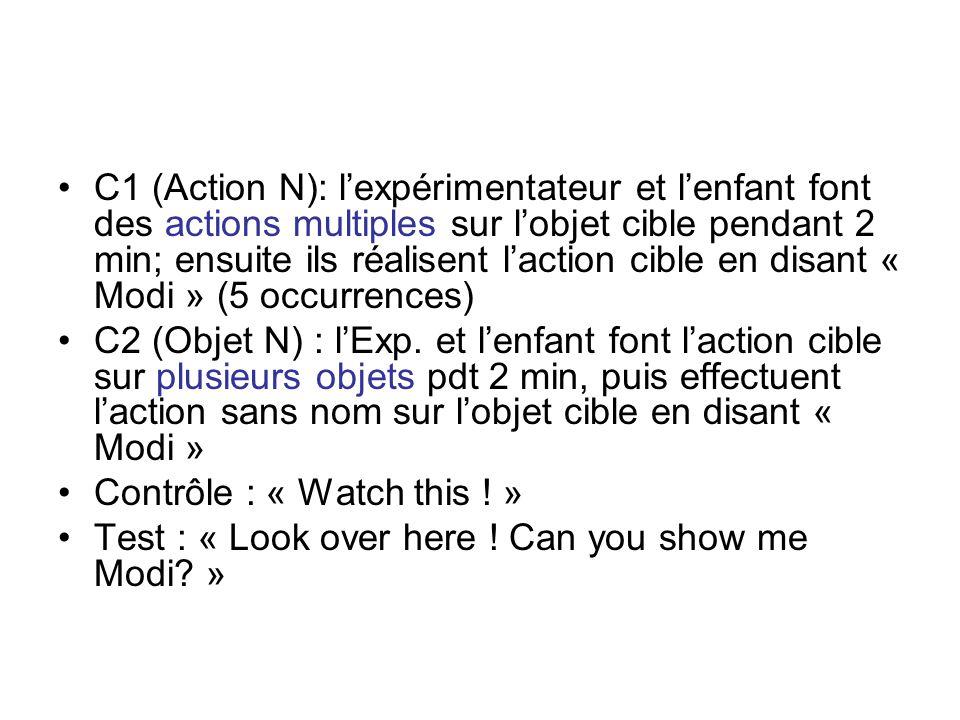 C1 (Action N): lexpérimentateur et lenfant font des actions multiples sur lobjet cible pendant 2 min; ensuite ils réalisent laction cible en disant «