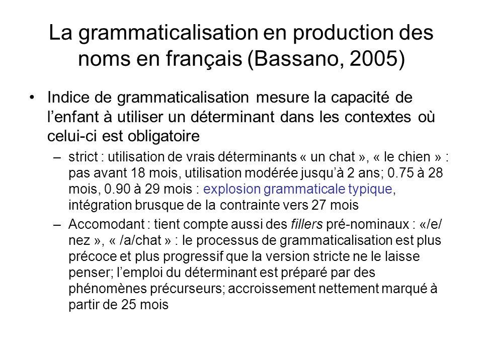 Grammaticalisation de la production des verbes en français (Bassano, 2005) Mesure de la capacité de lenfant à produire des formes composées complètes : « jai renversé », « je ne veux pas manger » (et non « pas fini », « pas mettre ça ») –Strict : pas avant 23 mois; à 29 mois lindice atteint 0.80, explosion grammaticale des verbes –Accomodant : « /lé/fini », « /a/sauter » : augmentation régulière à partir 18 mois, et plus brutale à partir 26 mois, en différé de qqs mois par rapport au moment dexplosion de la production lexicale de cette catégorie Conclusion : lexplosion de la grammaticalisation suit, avec un délai denviron 2 mois, lexpansion de la production lexicale