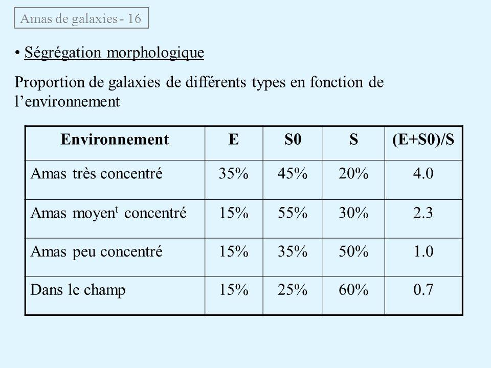 Amas de galaxies - 16 Ségrégation morphologique Proportion de galaxies de différents types en fonction de lenvironnement EnvironnementES0S(E+S0)/S Ama