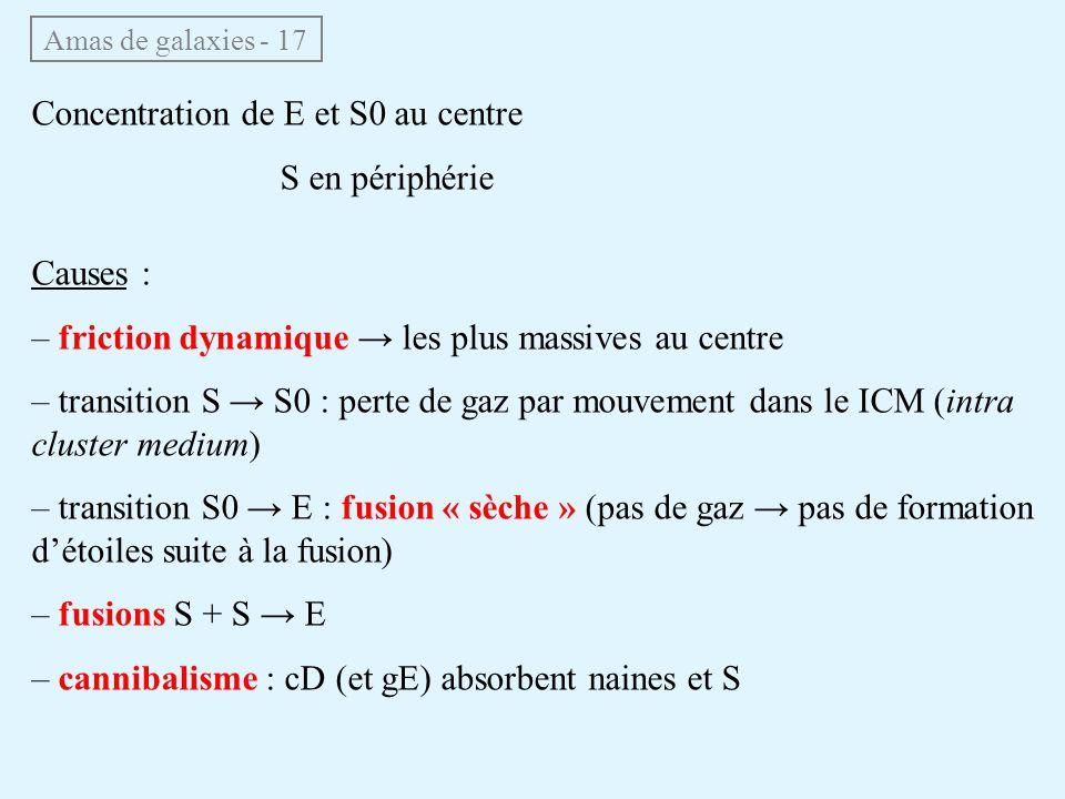 Amas de galaxies - 17 Concentration de E et S0 au centre S en périphérie Causes : – friction dynamique les plus massives au centre – transition S S0 :