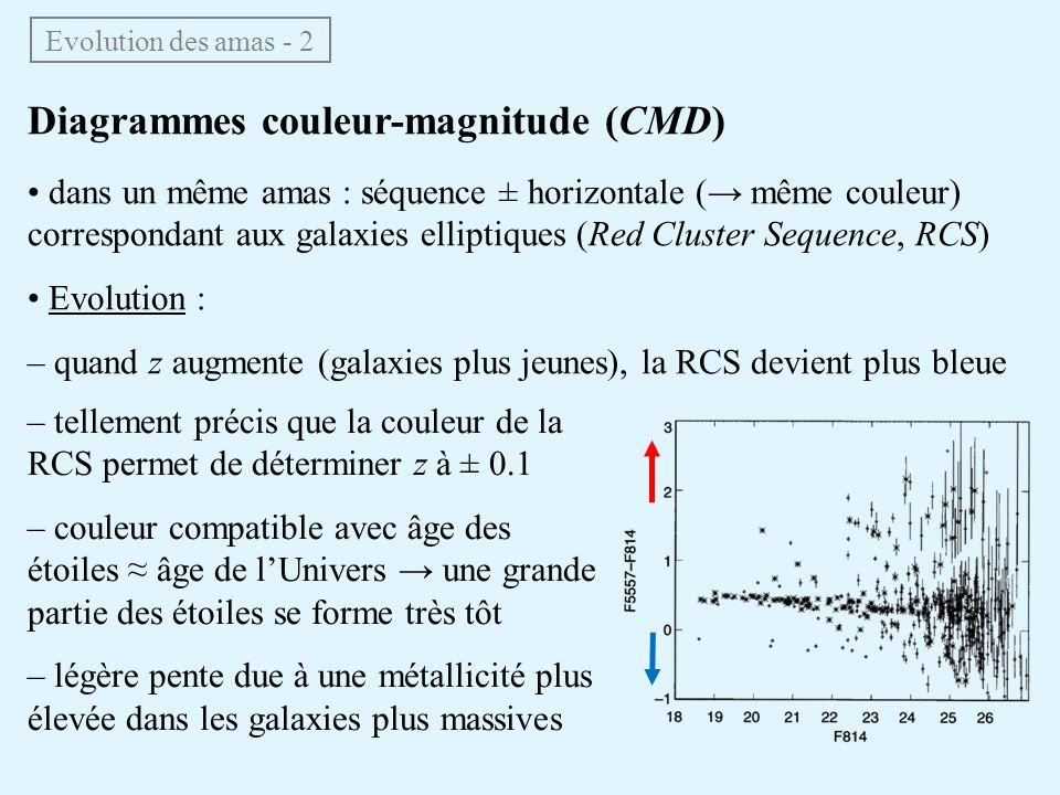 Diagrammes couleur-magnitude (CMD) Evolution des amas - 2 dans un même amas : séquence ± horizontale ( même couleur) correspondant aux galaxies ellipt