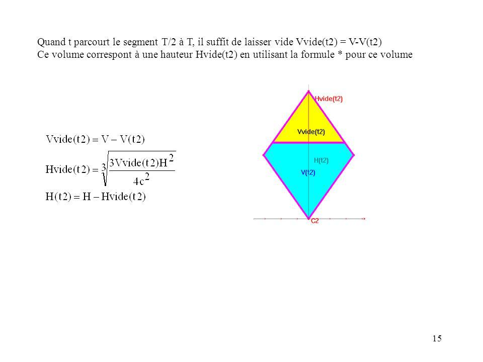 15 Quand t parcourt le segment T/2 à T, il suffit de laisser vide Vvide(t2) = V-V(t2) Ce volume correspont à une hauteur Hvide(t2) en utilisant la for
