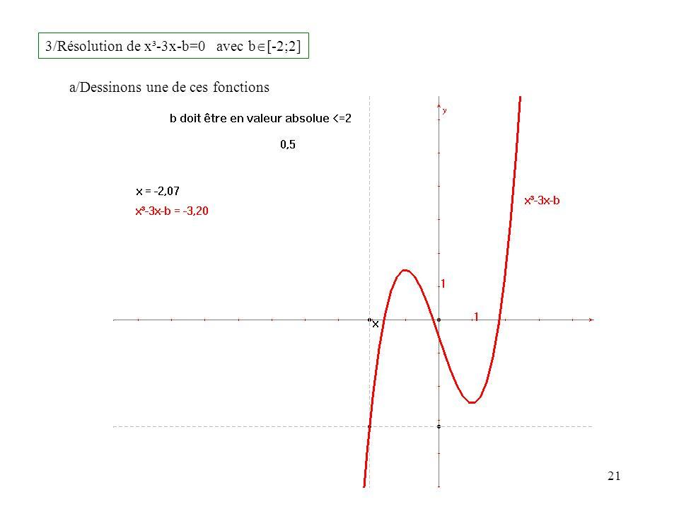 21 3/Résolution de x³-3x-b=0 avec b [-2;2] a/Dessinons une de ces fonctions