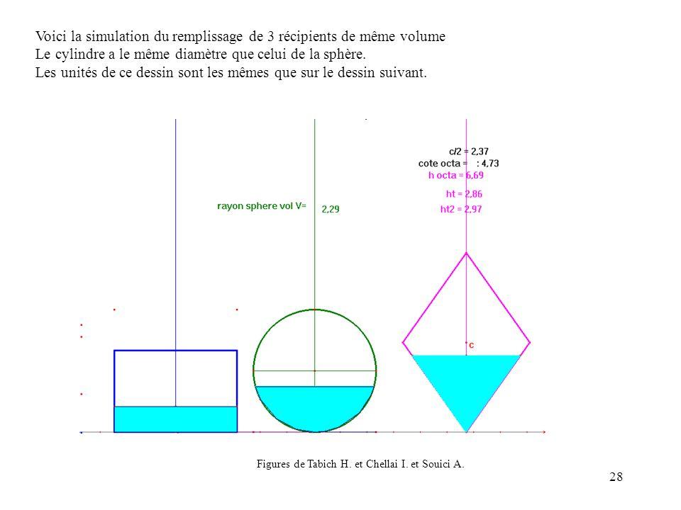 28 Voici la simulation du remplissage de 3 récipients de même volume Le cylindre a le même diamètre que celui de la sphère. Les unités de ce dessin so