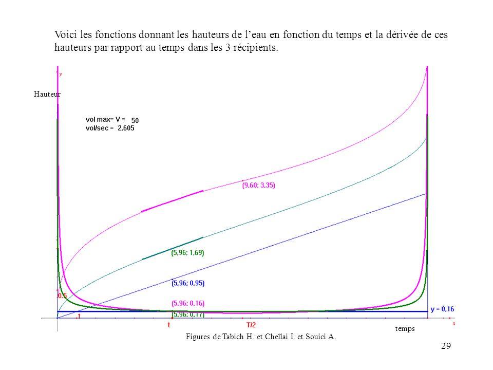 29 Voici les fonctions donnant les hauteurs de leau en fonction du temps et la dérivée de ces hauteurs par rapport au temps dans les 3 récipients. Fig