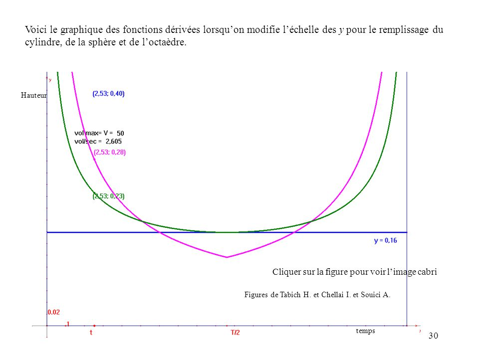 30 Voici le graphique des fonctions dérivées lorsquon modifie léchelle des y pour le remplissage du cylindre, de la sphère et de loctaèdre. Figures de