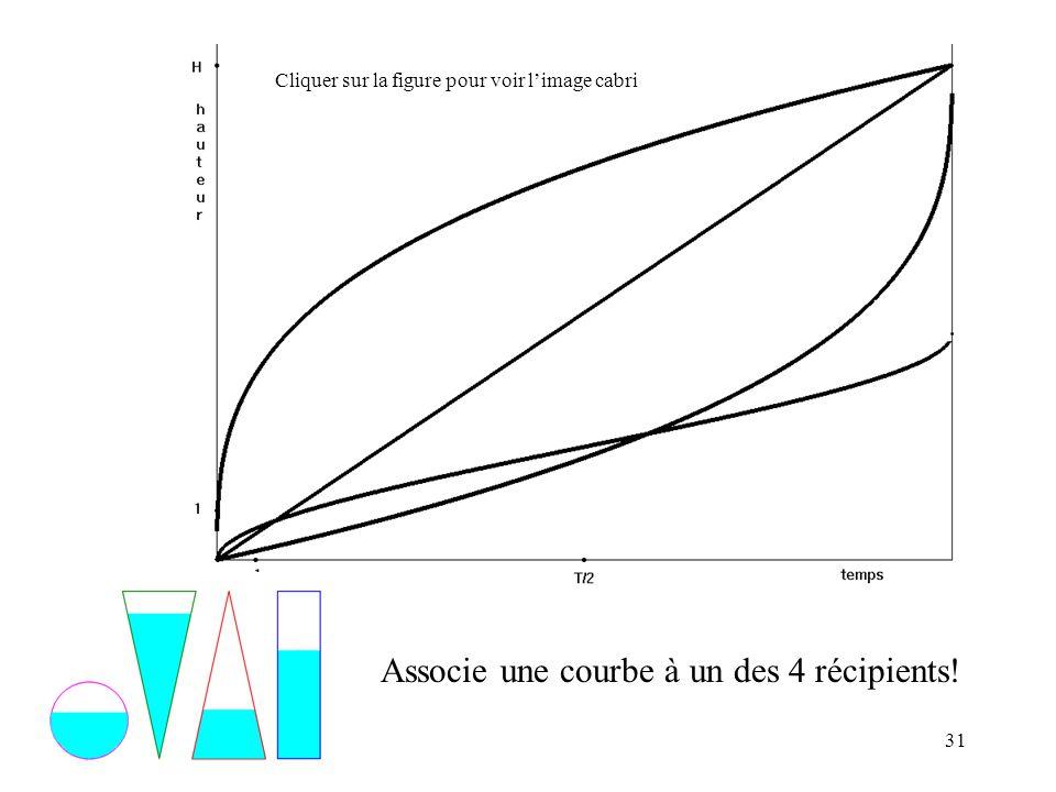 31 Associe une courbe à un des 4 récipients! Cliquer sur la figure pour voir limage cabri