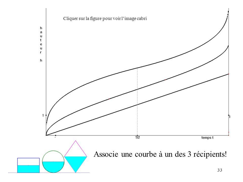 33 Associe une courbe à un des 3 récipients! Cliquer sur la figure pour voir limage cabri