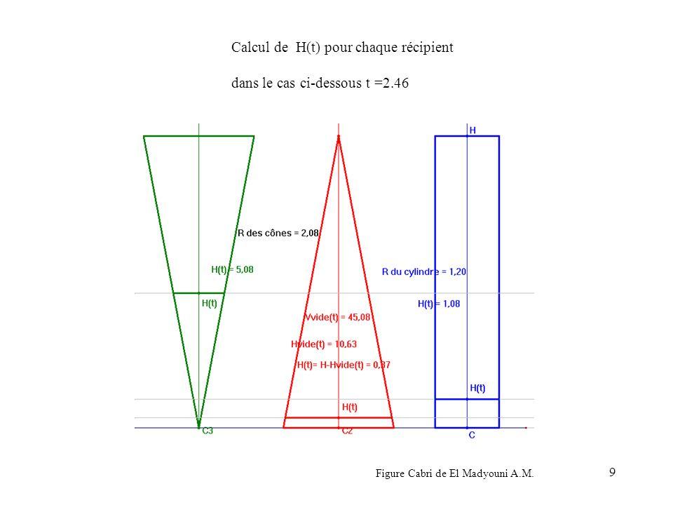 9 Calcul de H(t) pour chaque récipient dans le cas ci-dessous t =2.46 Figure Cabri de El Madyouni A.M.