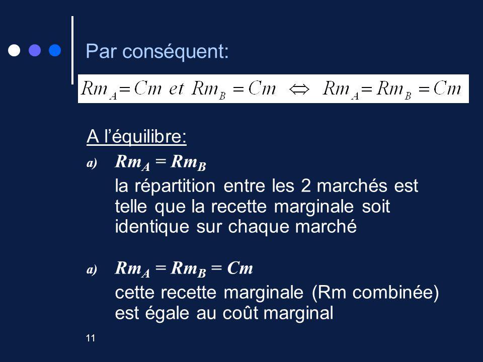 11 Par conséquent: A léquilibre: a) Rm A = Rm B la répartition entre les 2 marchés est telle que la recette marginale soit identique sur chaque marché a) Rm A = Rm B = Cm cette recette marginale (Rm combinée) est égale au coût marginal