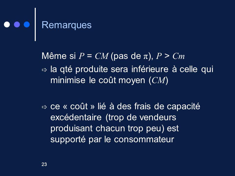 23 Remarques Même si P = CM (pas de π ), P > Cm la qté produite sera inférieure à celle qui minimise le coût moyen ( CM ) ce « coût » lié à des frais de capacité excédentaire (trop de vendeurs produisant chacun trop peu) est supporté par le consommateur
