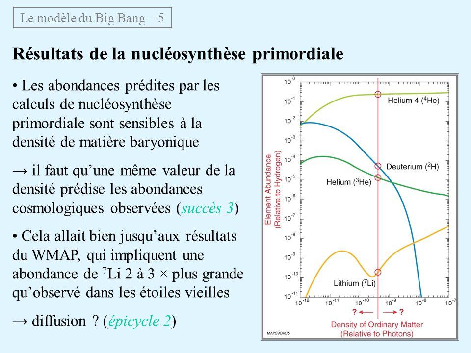 Résultats de la nucléosynthèse primordiale Les abondances prédites par les calculs de nucléosynthèse primordiale sont sensibles à la densité de matière baryonique il faut quune même valeur de la densité prédise les abondances cosmologiques observées (succès 3) Cela allait bien jusquaux résultats du WMAP, qui impliquent une abondance de 7 Li 2 à 3 × plus grande quobservé dans les étoiles vieilles diffusion .