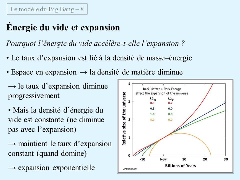 Énergie du vide et expansion Pourquoi lénergie du vide accélère-t-elle lexpansion ? Le taux dexpansion est lié à la densité de masse–énergie Espace en