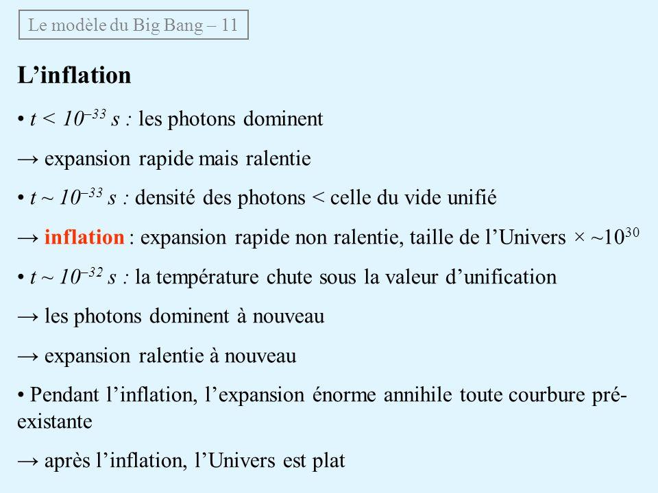 Linflation t < 10 –33 s : les photons dominent expansion rapide mais ralentie t ~ 10 –33 s : densité des photons < celle du vide unifié inflation : expansion rapide non ralentie, taille de lUnivers × ~10 30 t ~ 10 –32 s : la température chute sous la valeur dunification les photons dominent à nouveau expansion ralentie à nouveau Pendant linflation, lexpansion énorme annihile toute courbure pré- existante après linflation, lUnivers est plat Le modèle du Big Bang – 11