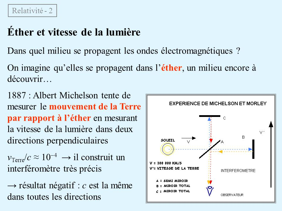 Éther et vitesse de la lumière Dans quel milieu se propagent les ondes électromagnétiques ? On imagine quelles se propagent dans léther, un milieu enc