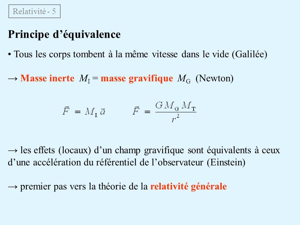 Principe déquivalence Tous les corps tombent à la même vitesse dans le vide (Galilée) Masse inerte M I = masse gravifique M G (Newton) les effets (locaux) dun champ gravifique sont équivalents à ceux dune accélération du référentiel de lobservateur (Einstein) premier pas vers la théorie de la relativité générale Relativité - 5