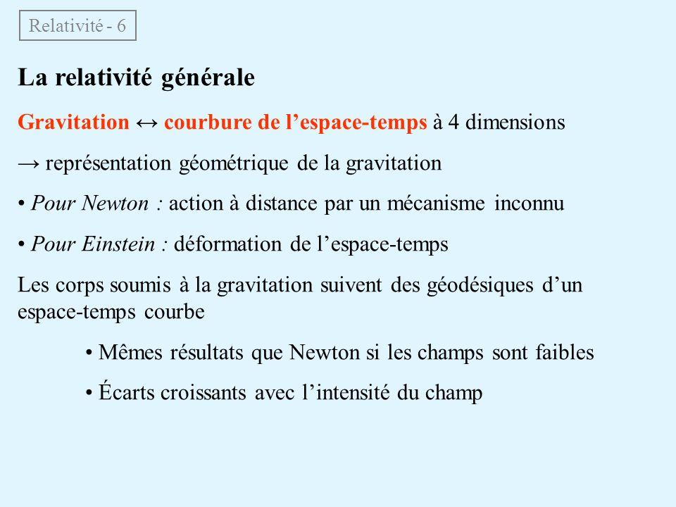 La relativité générale Gravitation courbure de lespace-temps à 4 dimensions représentation géométrique de la gravitation Pour Newton : action à distance par un mécanisme inconnu Pour Einstein : déformation de lespace-temps Les corps soumis à la gravitation suivent des géodésiques dun espace-temps courbe Mêmes résultats que Newton si les champs sont faibles Écarts croissants avec lintensité du champ Relativité - 6