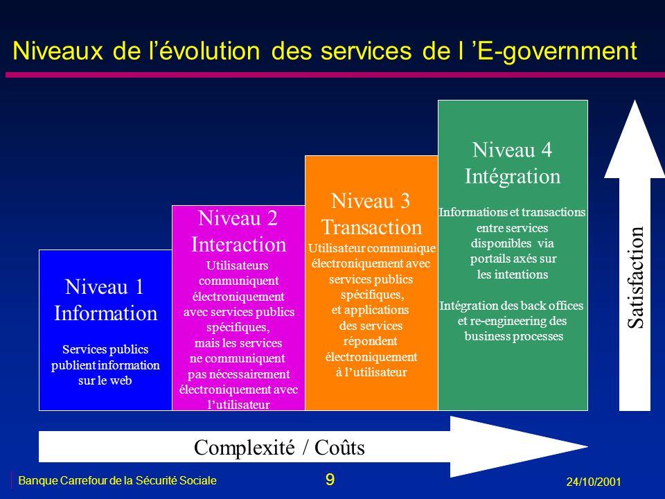 9 Banque Carrefour de la Sécurité Sociale 24/10/2001 Niveaux de lévolution des services de l E-government Niveau 1 Information Services publics publie