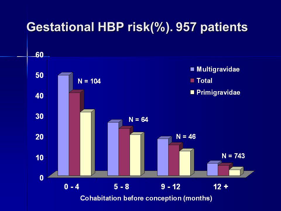 Gestational HBP risk(%). 957 patients