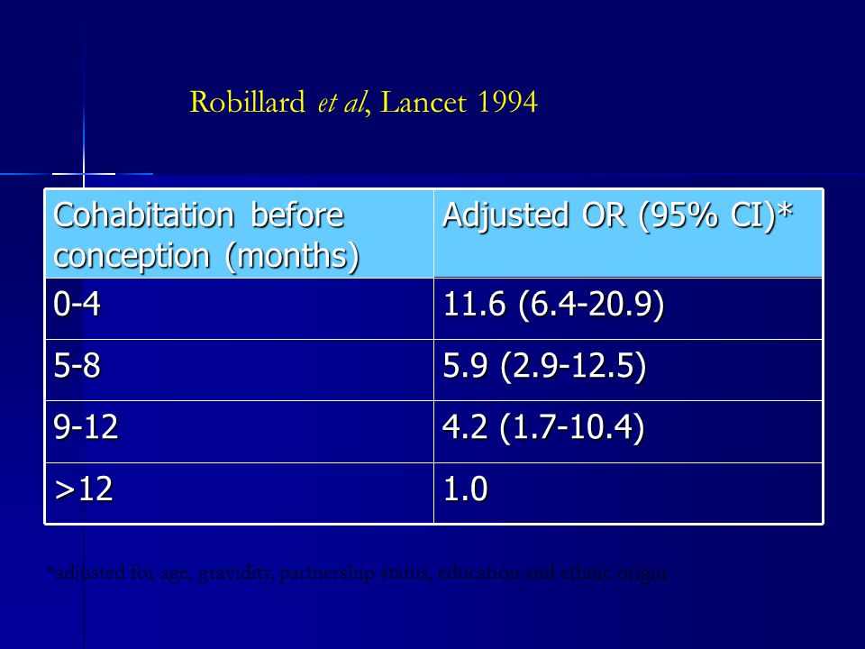 1.0>12 4.2 (1.7-10.4) 9-12 5.9 (2.9-12.5) 5-8 11.6 (6.4-20.9) 0-4 Adjusted OR (95% CI)* Cohabitation before conception (months) *adjusted for age, gra