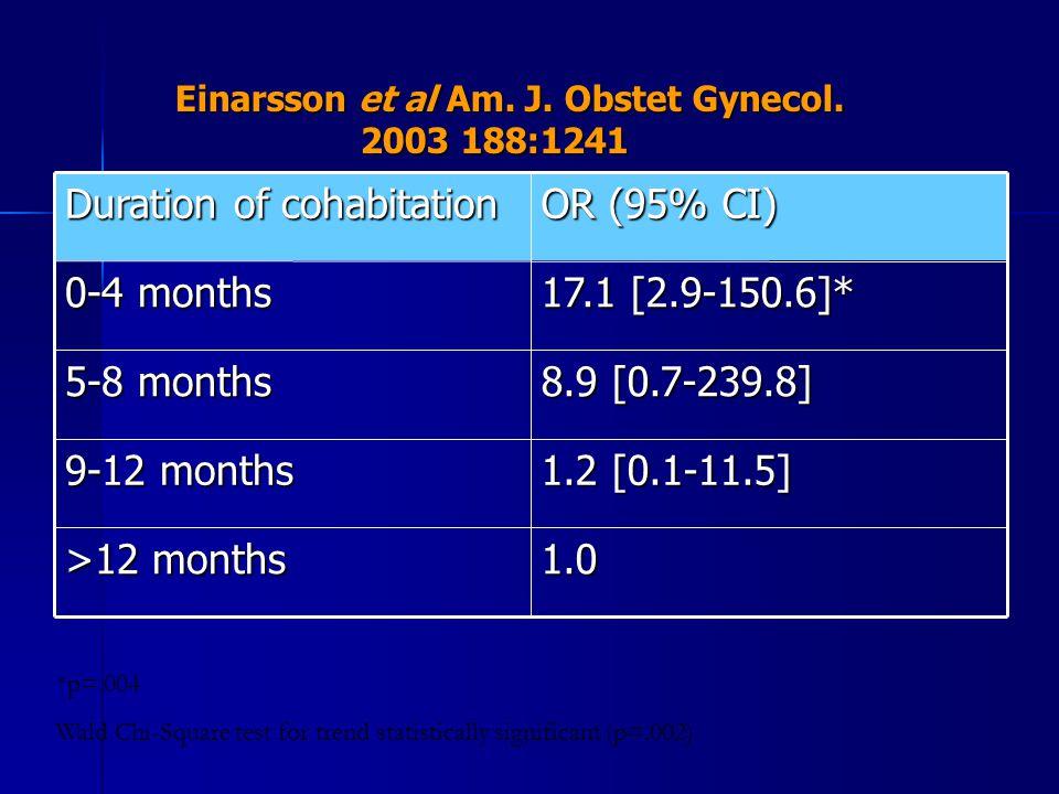 Einarsson et al Am. J. Obstet Gynecol. 2003 188:1241 Einarsson et al Am. J. Obstet Gynecol. 2003 188:1241 1.0 >12 months 1.2 [0.1-11.5] 9-12 months 8.