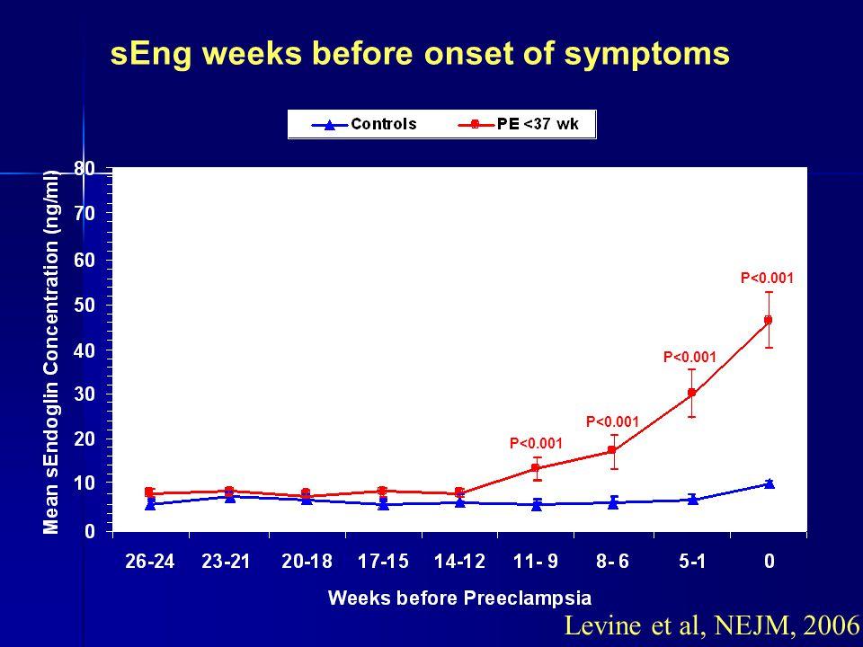 P<0.001 sEng weeks before onset of symptoms Levine et al, NEJM, 2006
