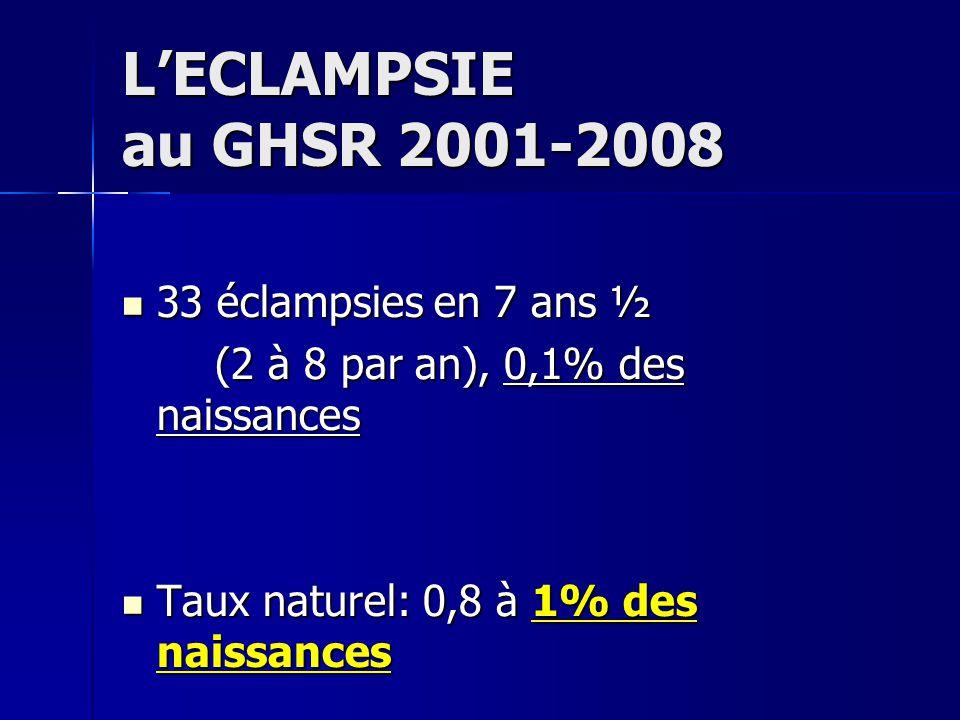 LECLAMPSIE au GHSR 2001-2008 33 éclampsies en 7 ans ½ 33 éclampsies en 7 ans ½ (2 à 8 par an), 0,1% des naissances (2 à 8 par an), 0,1% des naissances