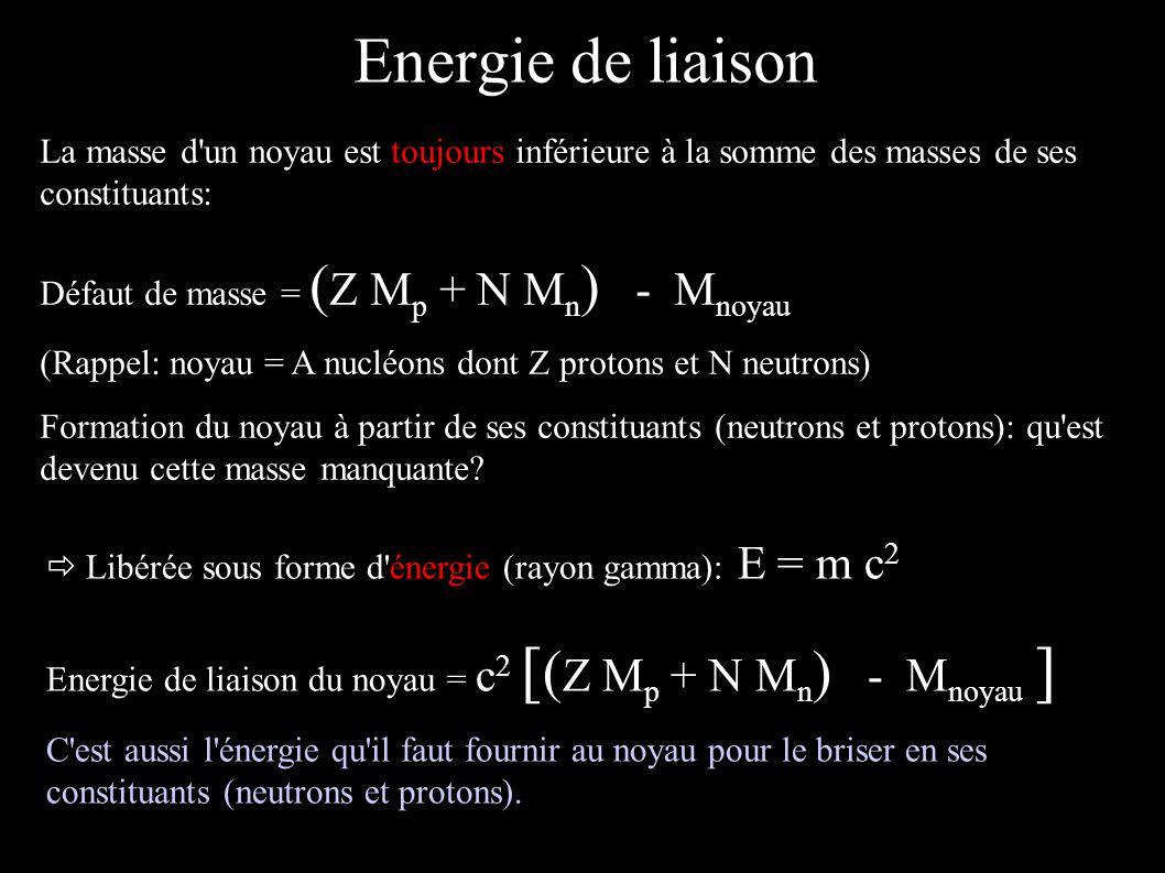 Energie de liaison La masse d'un noyau est toujours inférieure à la somme des masses de ses constituants: Défaut de masse = ( Z M p + N M n ) - M noya