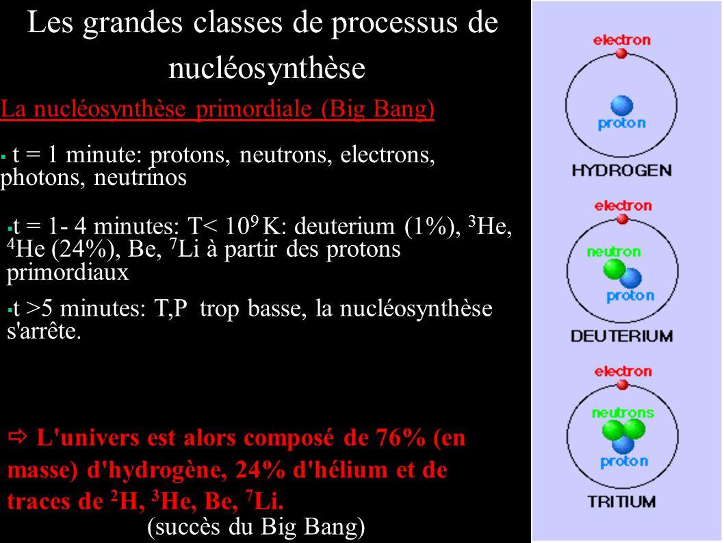 La nucléosynthèse primordiale (Big Bang) t = 1 minute: protons, neutrons, electrons, photons, neutrinos Les grandes classes de processus de nucléosynt