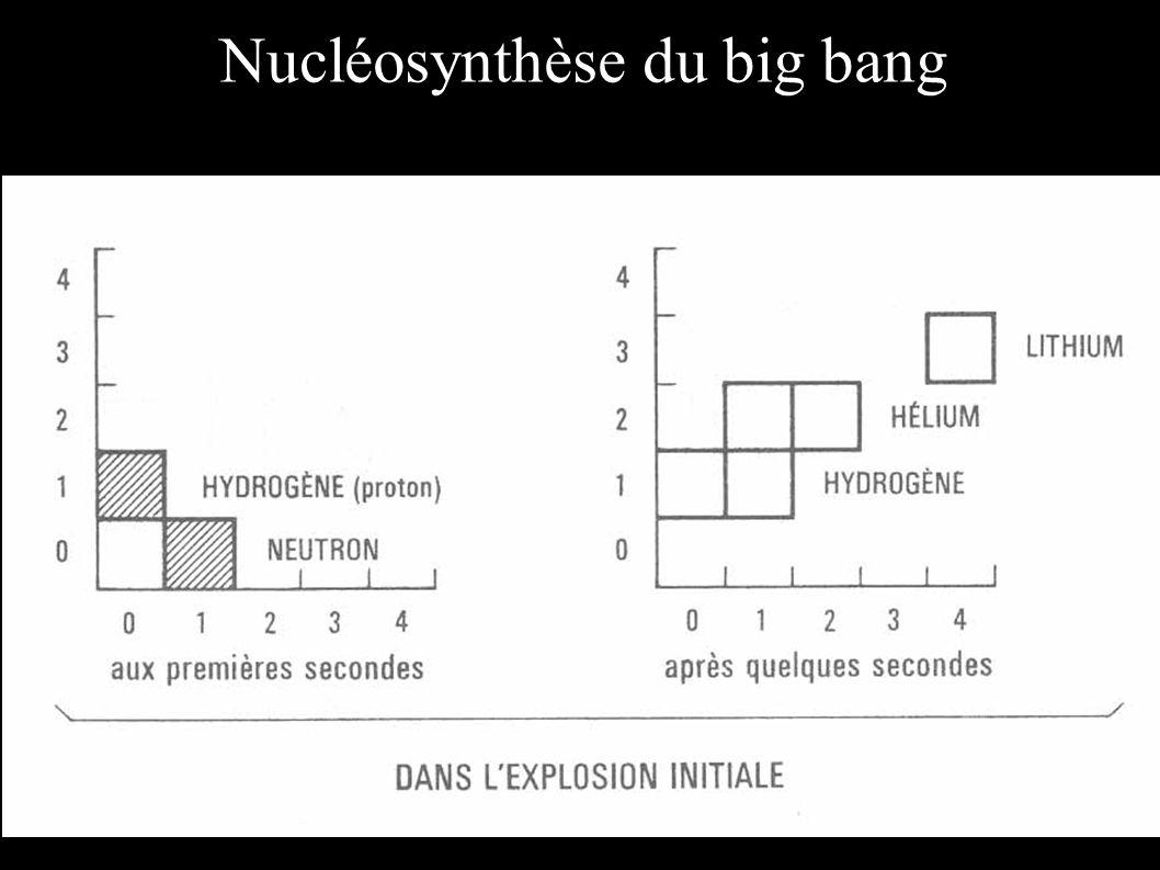 Nucléosynthèse du big bang