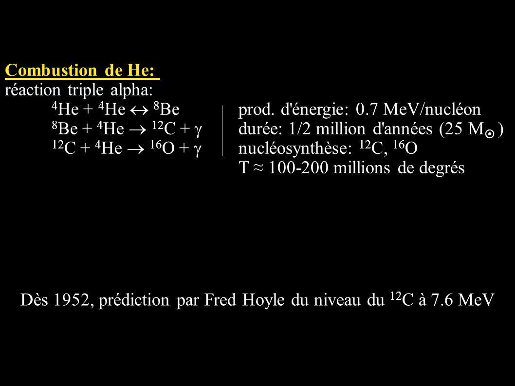Combustion de He: réaction triple alpha: 4 He + 4 He 8 Beprod. d'énergie: 0.7 MeV/nucléon 8 Be + 4 He 12 C + durée: 1/2 million d'années (25 M ) 12 C