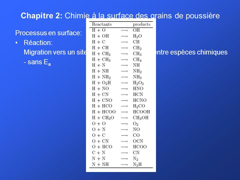 Chapitre 2: Chimie à la surface des grains de poussière Processus en surface: Réaction: Migration vers un site occupé interaction entre espèces chimiques - sans E a