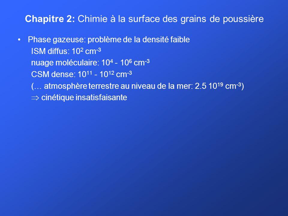 Chapitre 2: Chimie à la surface des grains de poussière Phase gazeuse: problème de la densité faible ISM diffus: 10 2 cm -3 nuage moléculaire: 10 4 - 10 6 cm -3 CSM dense: 10 11 - 10 12 cm -3 (… atmosphère terrestre au niveau de la mer: 2.5 10 19 cm -3 ) cinétique insatisfaisante