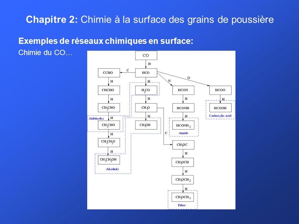 Chapitre 2: Chimie à la surface des grains de poussière Exemples de réseaux chimiques en surface: Chimie du CO…