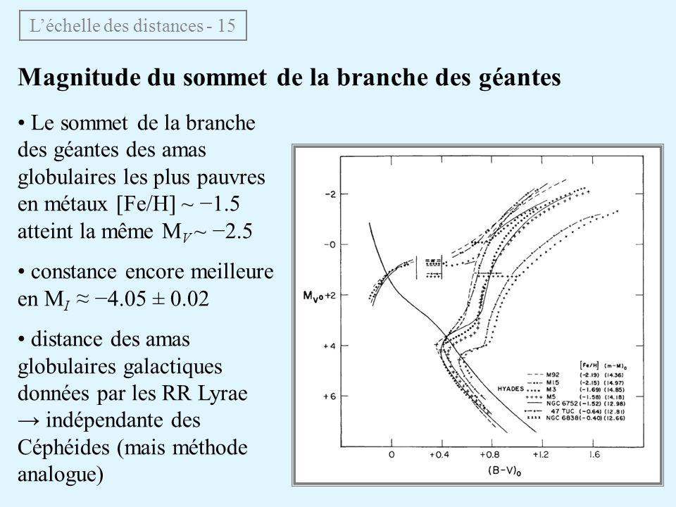 Magnitude du sommet de la branche des géantes Le sommet de la branche des géantes des amas globulaires les plus pauvres en métaux [Fe/H] ~ 1.5 atteint