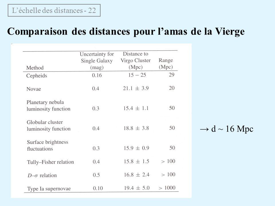 Comparaison des distances pour lamas de la Vierge Léchelle des distances - 22 d ~ 16 Mpc