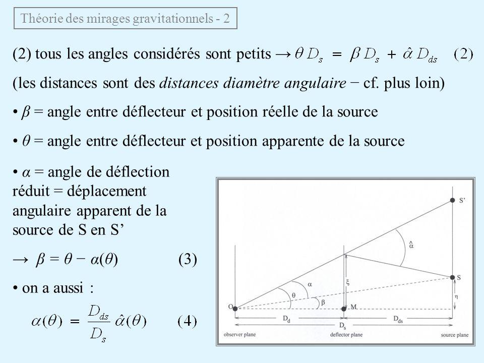 (2) tous les angles considérés sont petits (les distances sont des distances diamètre angulaire cf. plus loin) β = angle entre déflecteur et position