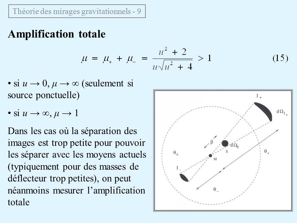 Théorie des mirages gravitationnels - 9 Amplification totale si u 0, μ (seulement si source ponctuelle) si u, μ 1 Dans les cas où la séparation des im