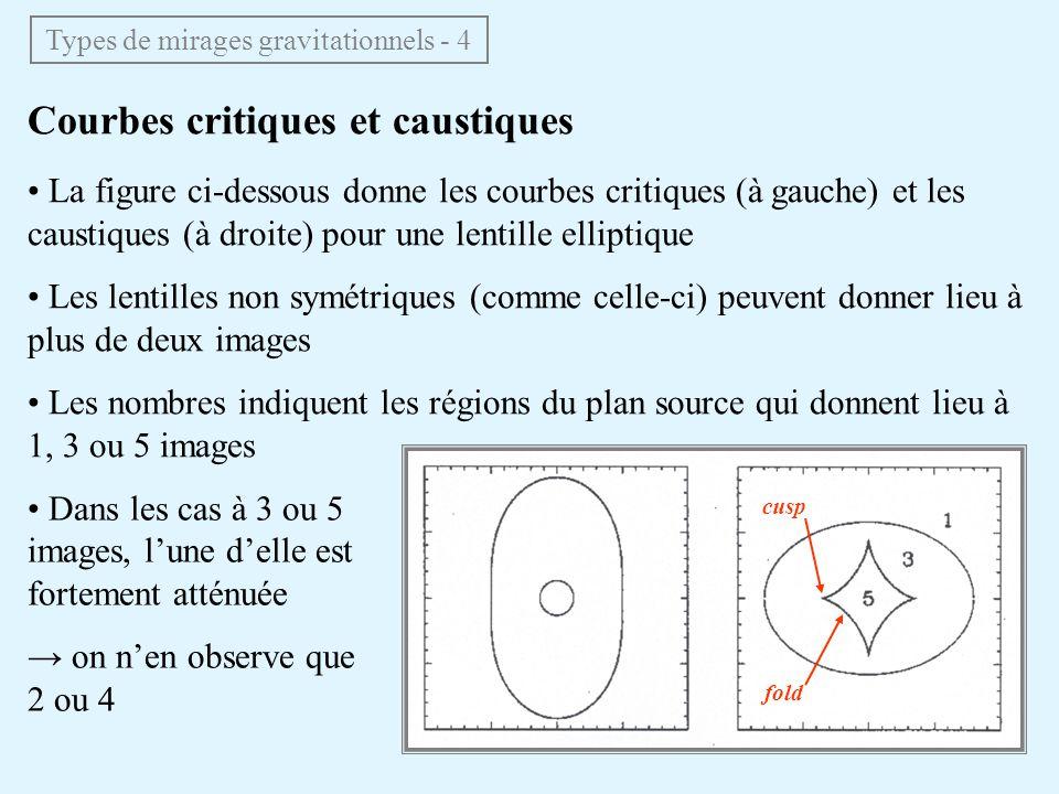 Types de mirages gravitationnels - 4 Courbes critiques et caustiques La figure ci-dessous donne les courbes critiques (à gauche) et les caustiques (à