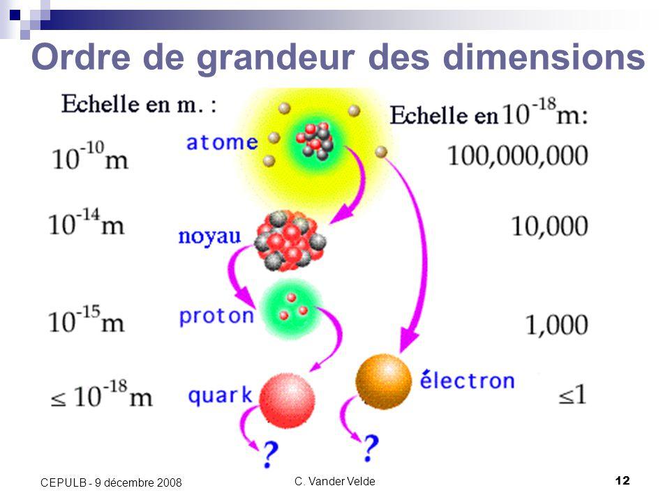 C. Vander Velde12 CEPULB - 9 décembre 2008 Ordre de grandeur des dimensions